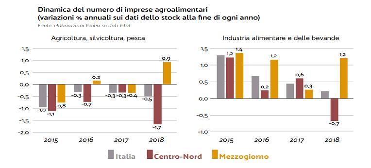 Rapporto sulla competitività dell'agroalimentare nel Mezzogiorno