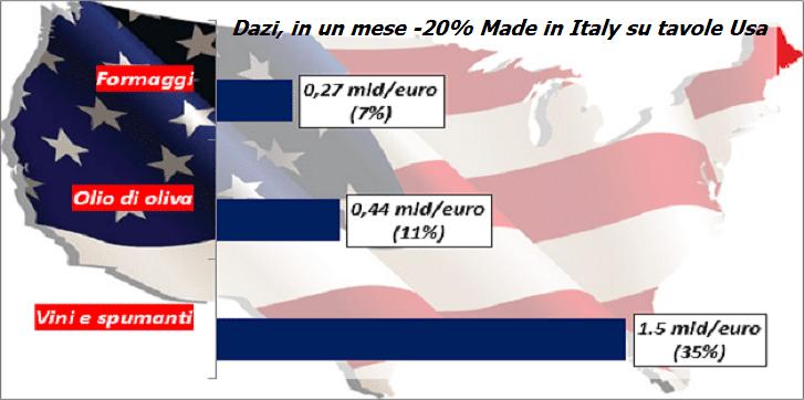 Dazi, in un mese -20% Made in Italy su tavole Usa